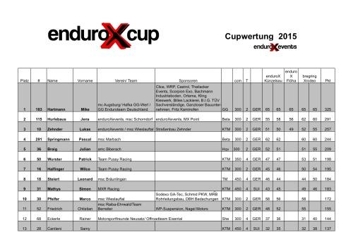 Cupwertung 2015-S1